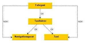 02_lod_taxi_nok