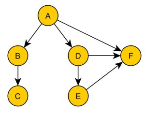 14_UseCSharpClassInFSharp_Tree